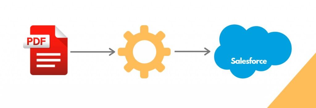 salesforce PDF Generation